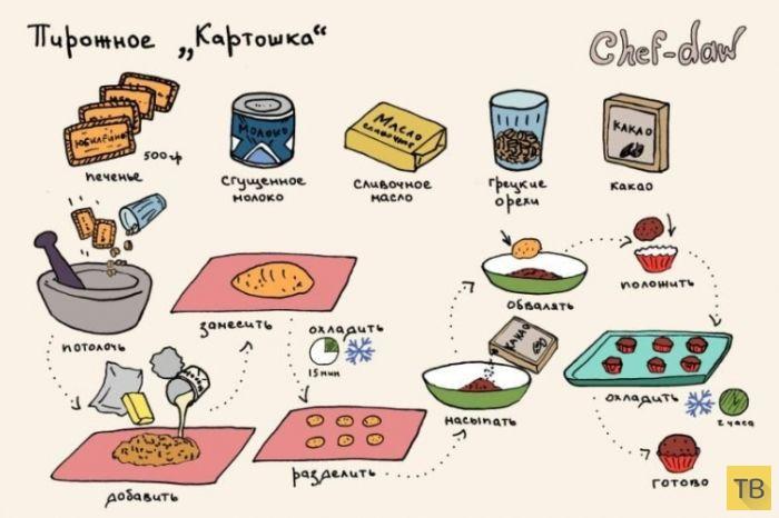 Полезные кулинарные лайфхаки в картинках (36 картинок)