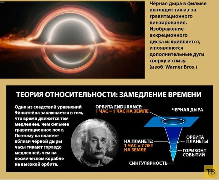 Научная основа фильма «Интерстеллар» (6 фото)
