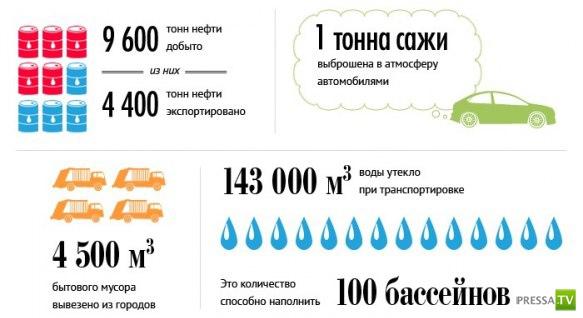 Что произошло в России пока вы пили кофе