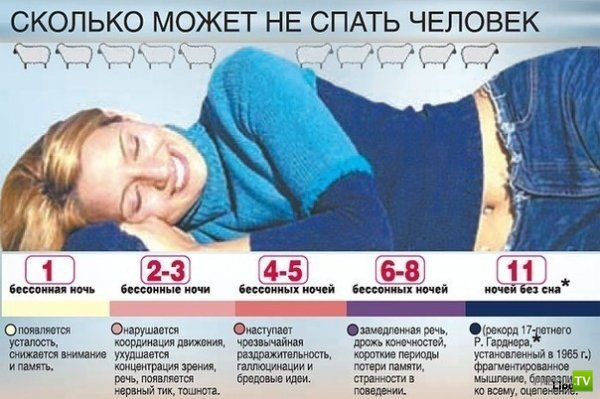 Сколько может не спать человек