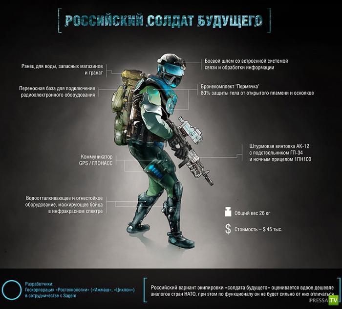 Как будет выглядеть российский солдат будущего?