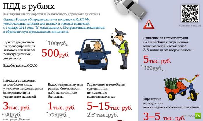 Новые штрафы за нарушения ПДД