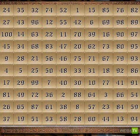 Средневековое гадание по таблице