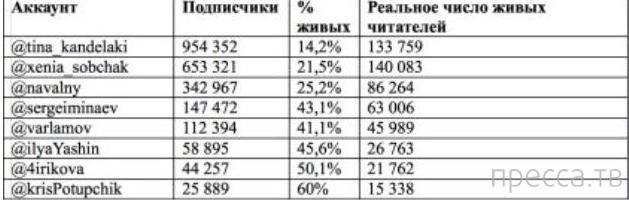 Больше всего «фейковых» пользователей числится за Канделаки! (3 фото)