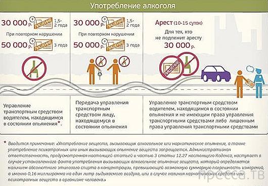 Новые штрафы на дорогах с 1 сентября 2013 года (7 фото)