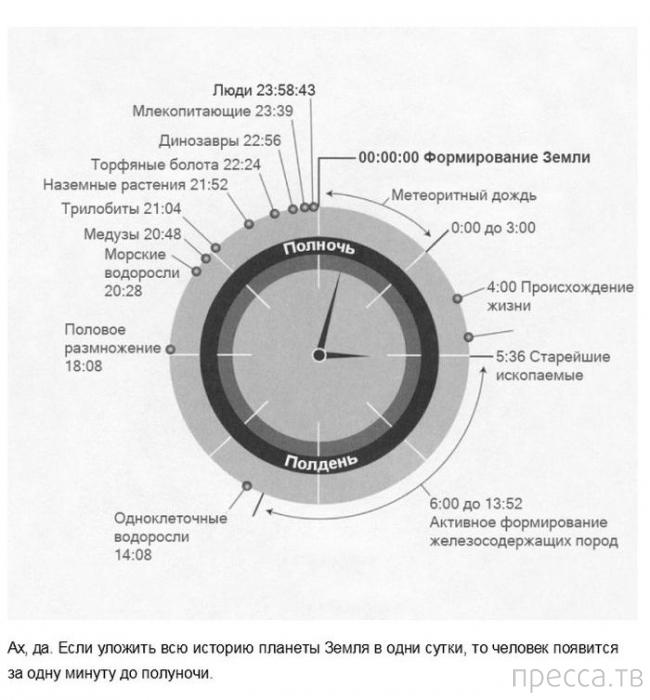 Топ 16: Факты, меняющие наше восприятие времени (16 фото)