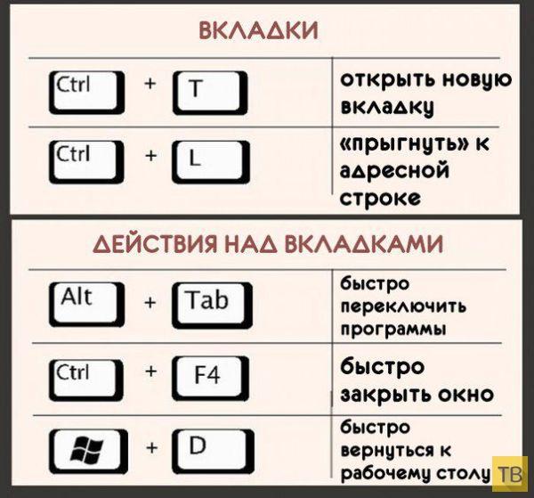 Самые полезные комбинации клавиш на клавиатуре (5 фото)