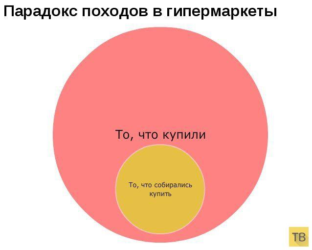 Прикольная статистика (9 фото)